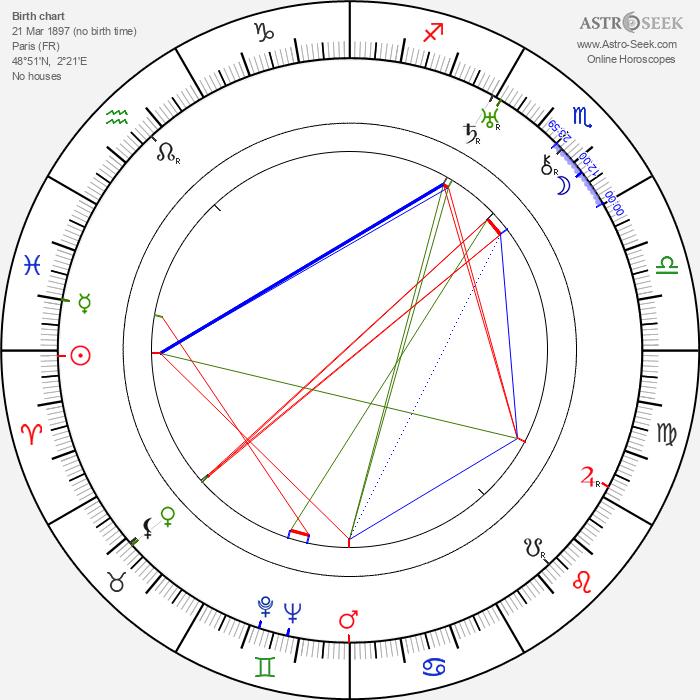 Eugene Borden - Astrology Natal Birth Chart