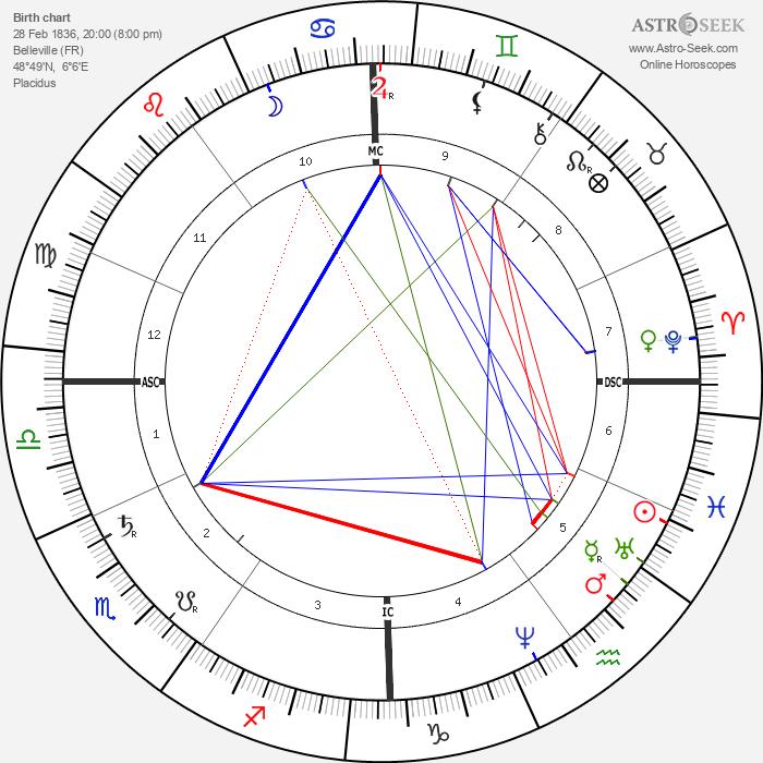 Eugène Delaplanche - Astrology Natal Birth Chart