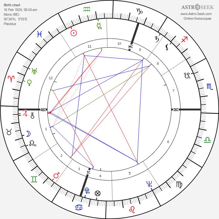 Eugène Delplanque - Astrology Natal Birth Chart