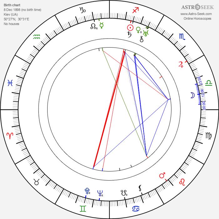 Eugene Deslaw - Astrology Natal Birth Chart
