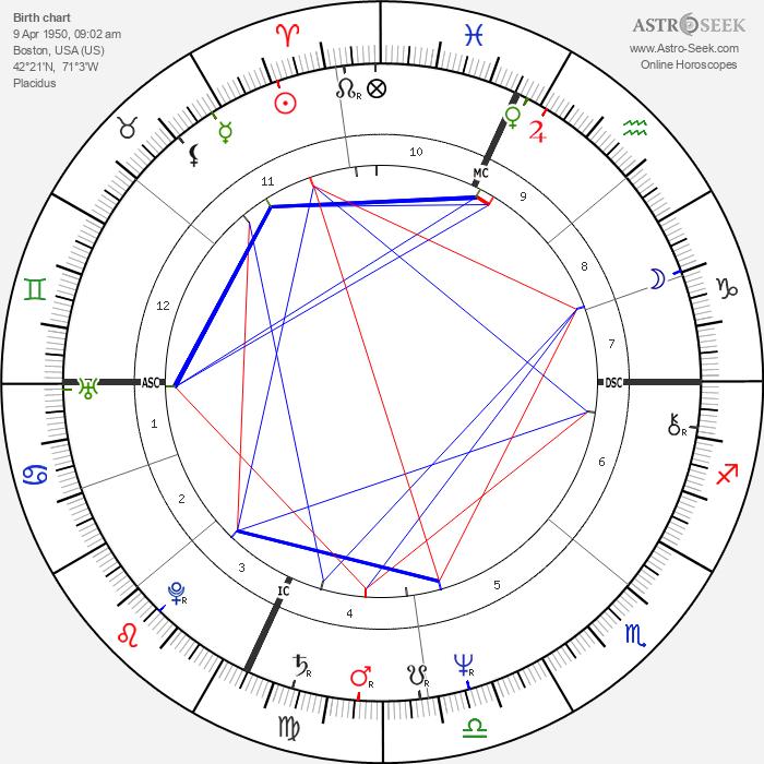 Eugene F. III Rivers - Astrology Natal Birth Chart