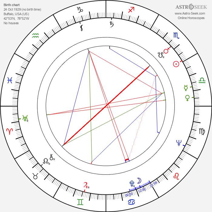 Eugene Grisanti - Astrology Natal Birth Chart