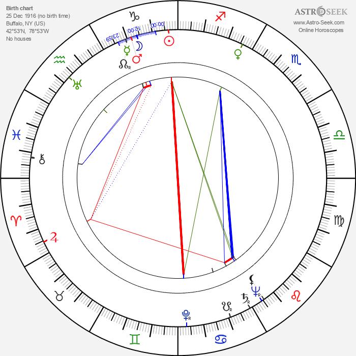 Eugene Jackson - Astrology Natal Birth Chart