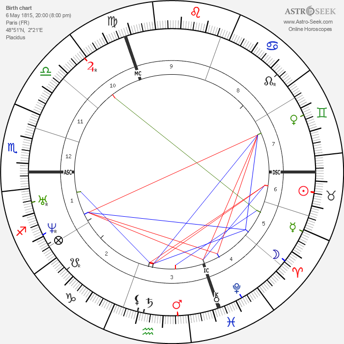 Eugène Labiche - Astrology Natal Birth Chart