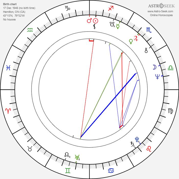 Eugene Levy - Astrology Natal Birth Chart
