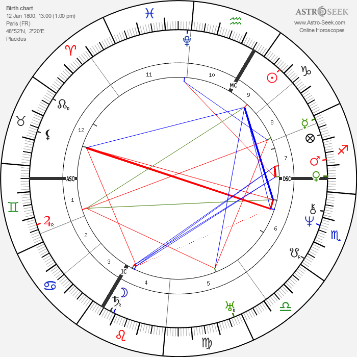 Eugene Louis Lami - Astrology Natal Birth Chart