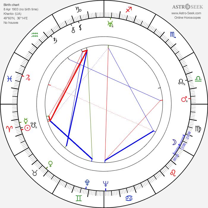 Eugène Lourié - Astrology Natal Birth Chart