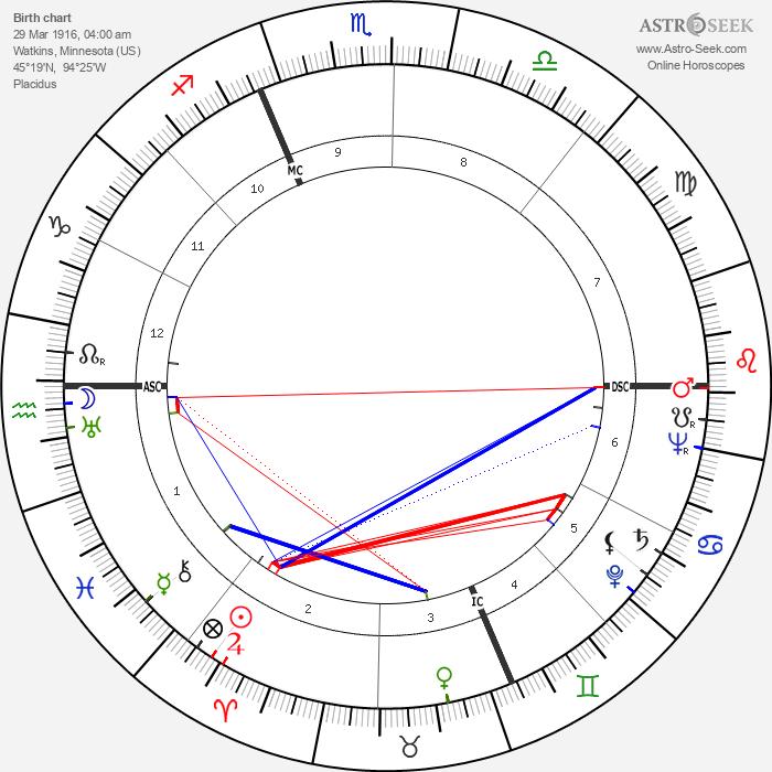 Eugene McCarthy - Astrology Natal Birth Chart