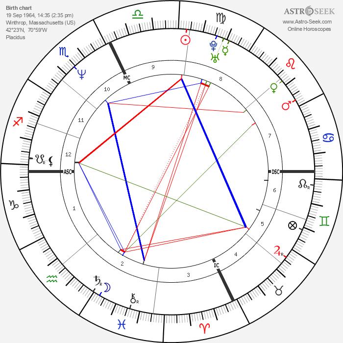Eugene McCollom - Astrology Natal Birth Chart