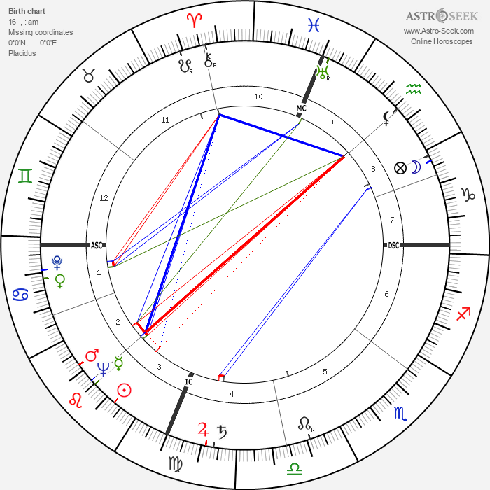 Eugene Moore - Astrology Natal Birth Chart