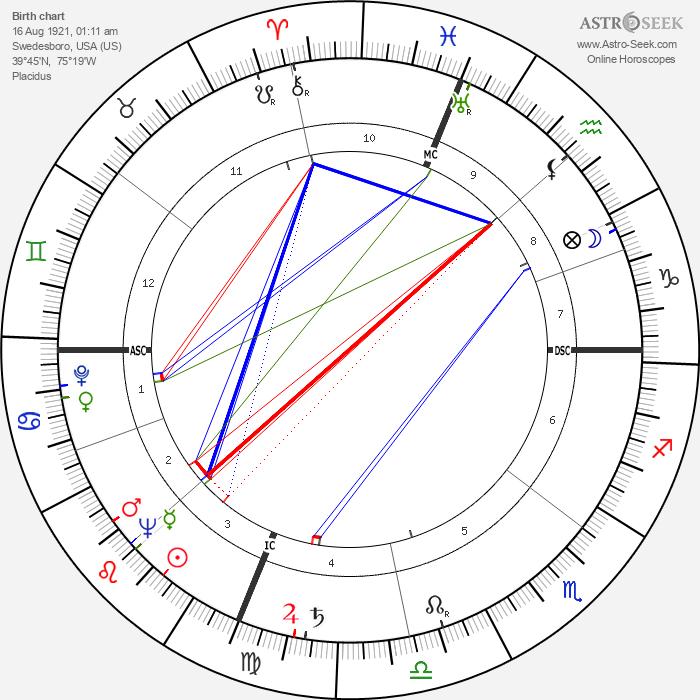 Eugene Moore - Astrology Natal Birth Chart