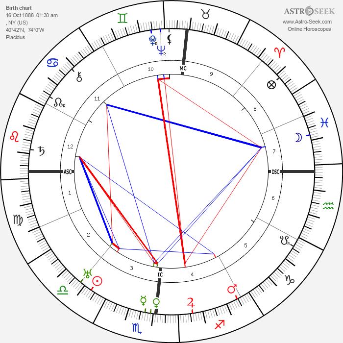 Eugene O'Neill - Astrology Natal Birth Chart