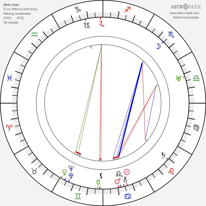 Eugene Pallette - Astrology Natal Birth Chart