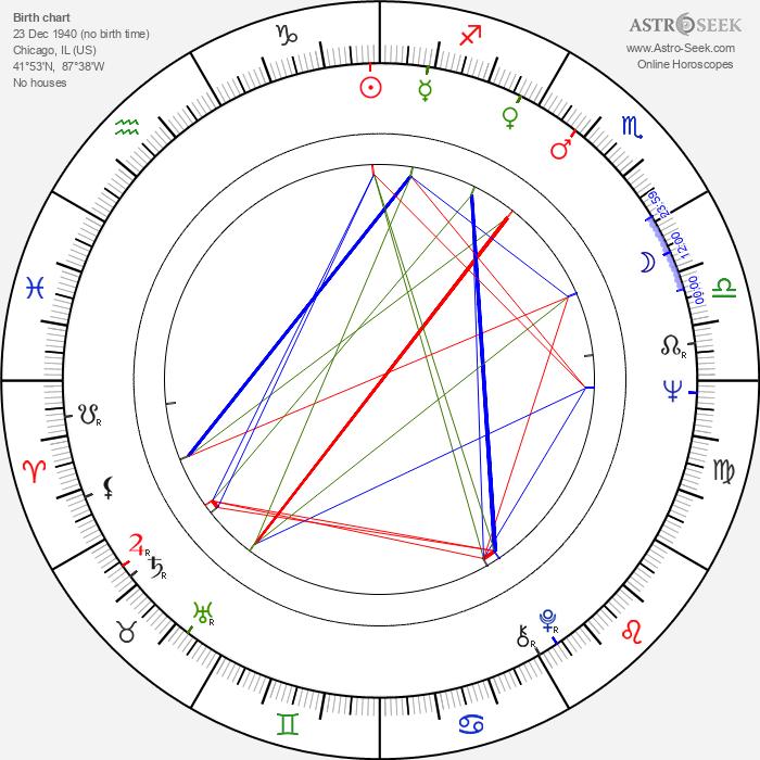 Eugene Record - Astrology Natal Birth Chart