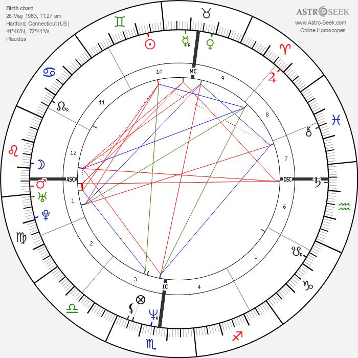 Eugene Robinson - Astrology Natal Birth Chart