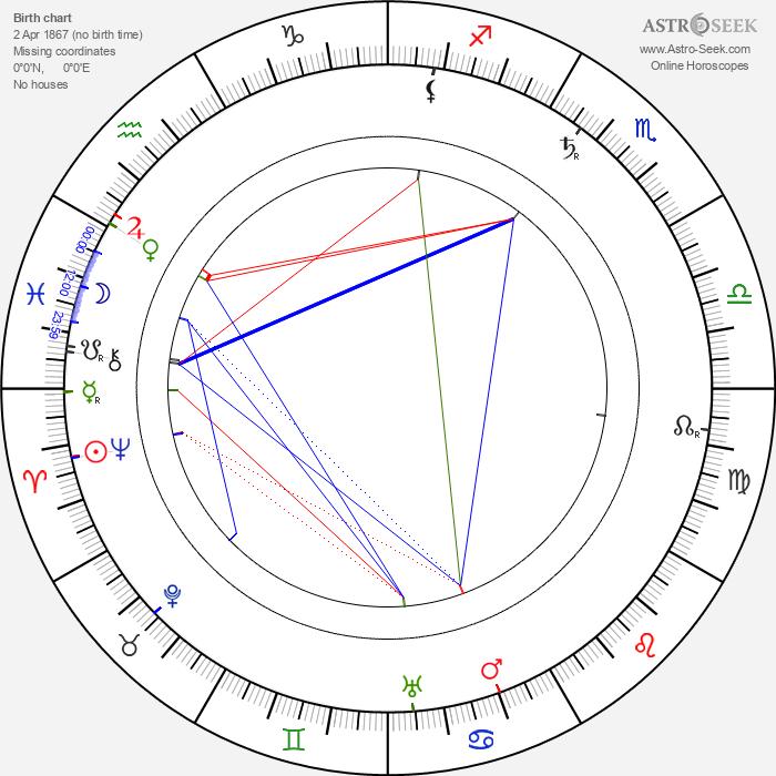 Eugene Sandow - Astrology Natal Birth Chart