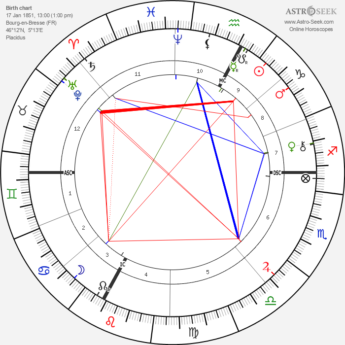 Eugene Silvain - Astrology Natal Birth Chart