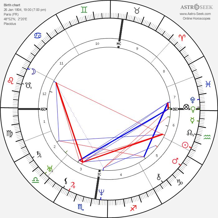 Eugène Sue - Astrology Natal Birth Chart