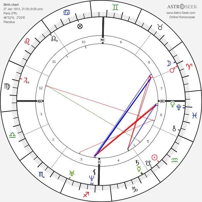 Eugène Viollet-le-Duc - Astrology Natal Birth Chart