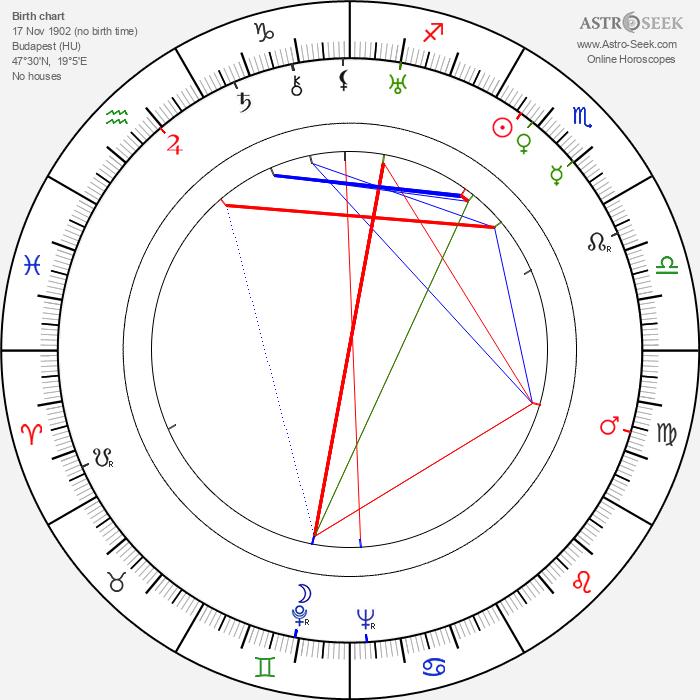 Eugene Wigner - Astrology Natal Birth Chart