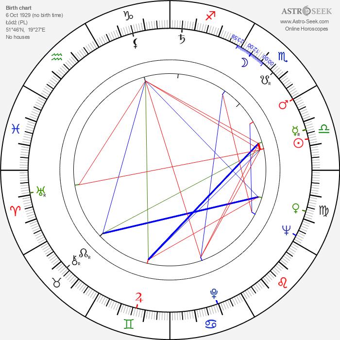 Eugenia Herman - Astrology Natal Birth Chart