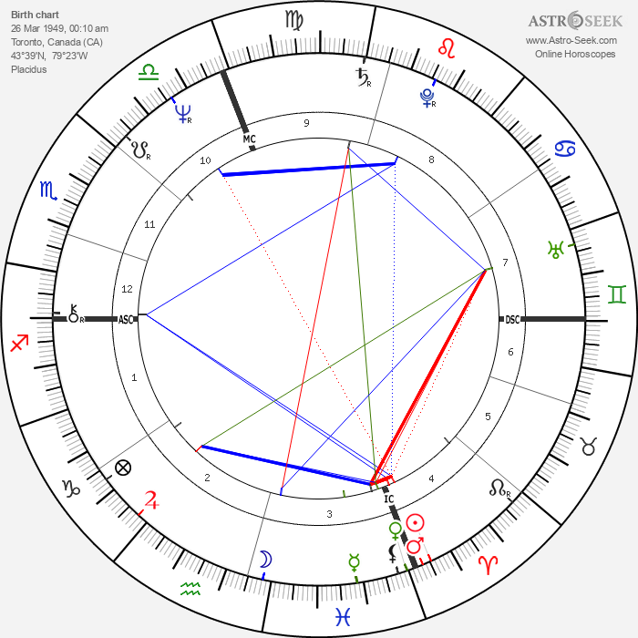 Eugenia Last - Astrology Natal Birth Chart