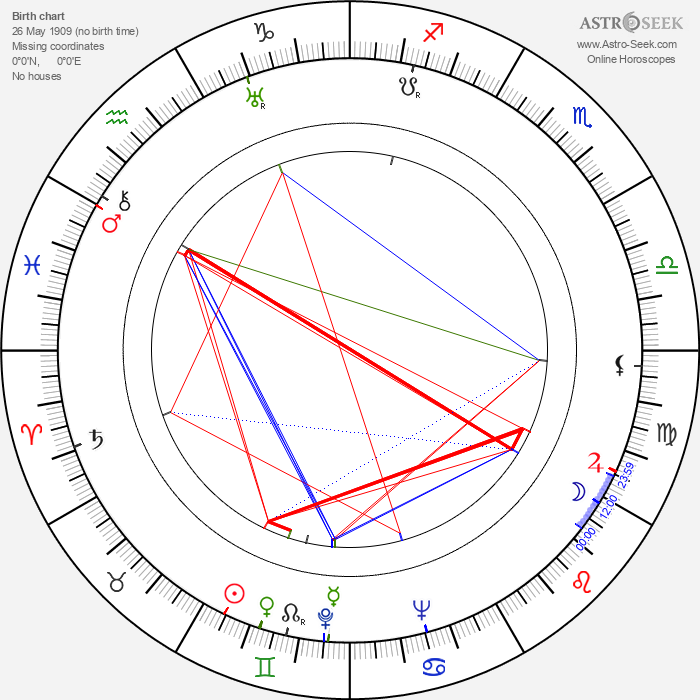 Eugenie Anderson - Astrology Natal Birth Chart