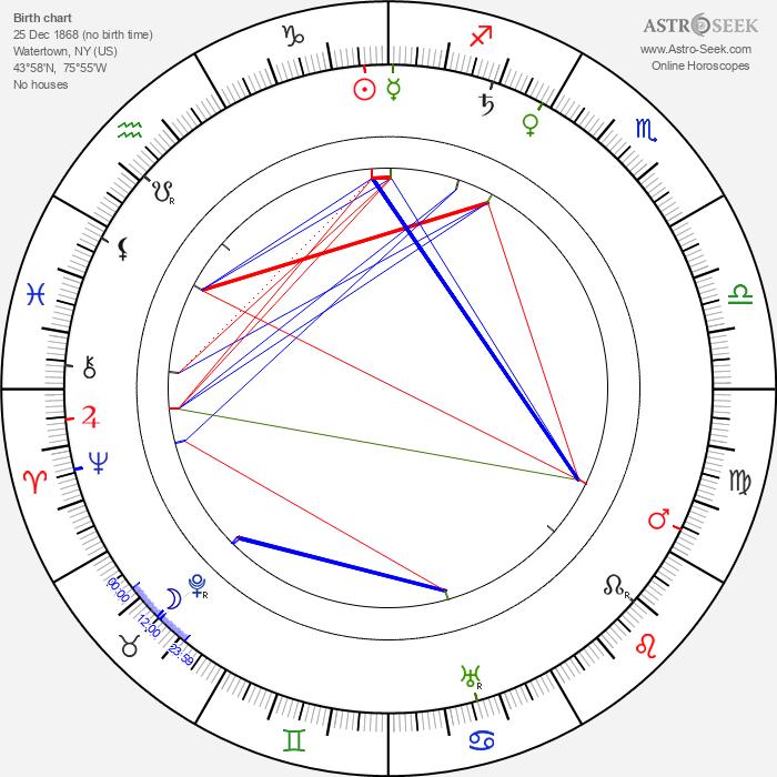 Eugenie Besserer - Astrology Natal Birth Chart