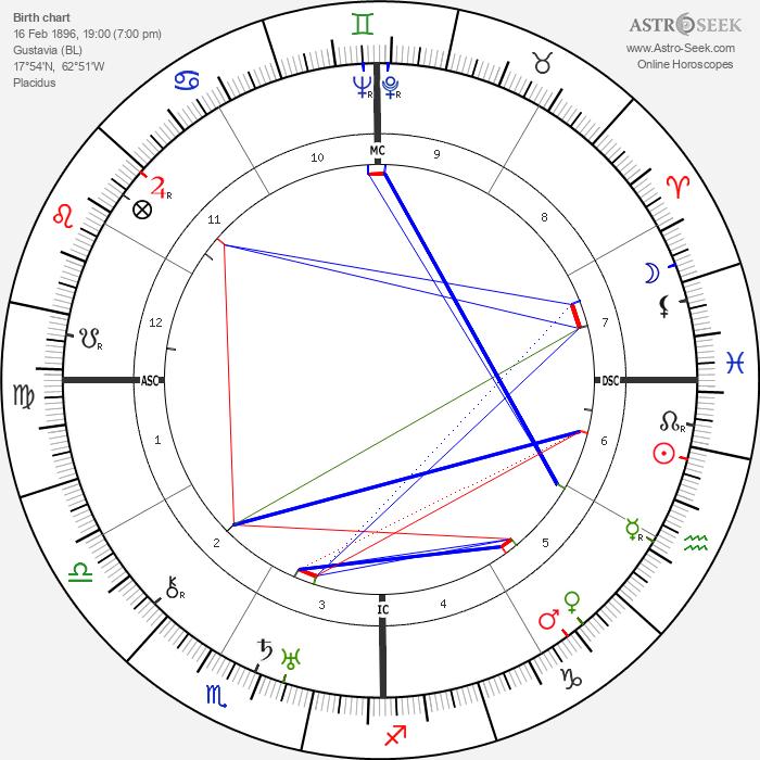 Eugénie Blanchard - Astrology Natal Birth Chart