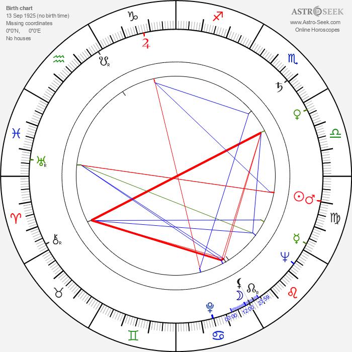 Eugeniusz Banaszczyk - Astrology Natal Birth Chart