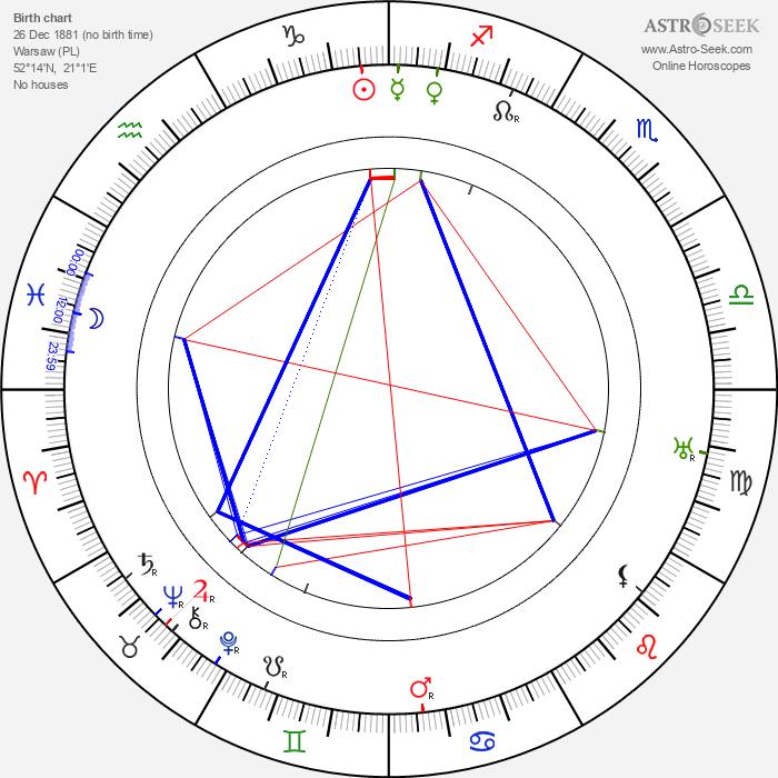 Eugeniusz Koszutski - Astrology Natal Birth Chart