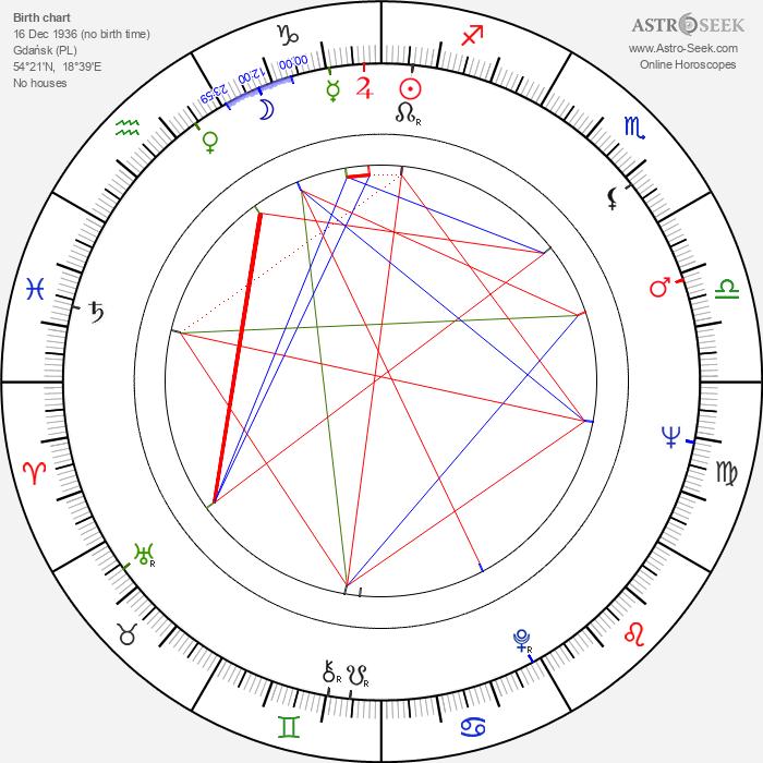 Eugeniusz Kujawski - Astrology Natal Birth Chart