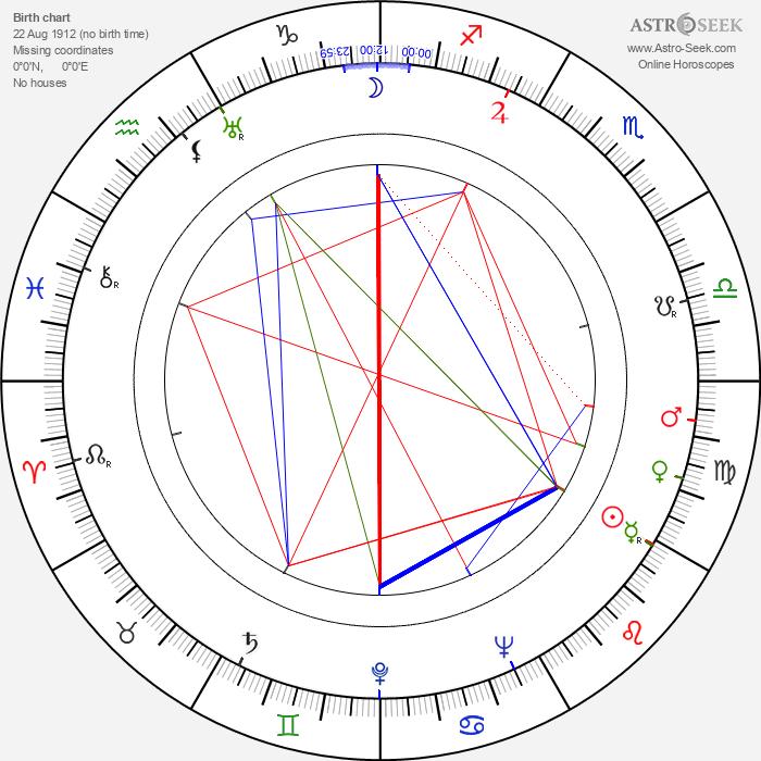 Eugeniusz Lotar - Astrology Natal Birth Chart