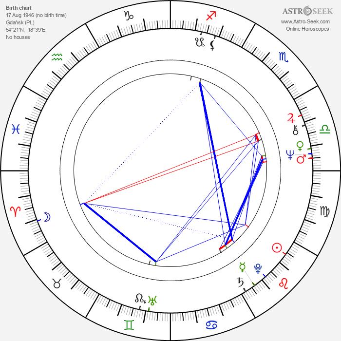 Eugeniusz Priwieziencew - Astrology Natal Birth Chart