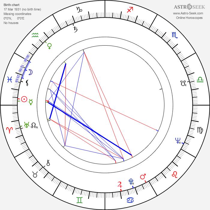Eugeniusz Robaczewski - Astrology Natal Birth Chart