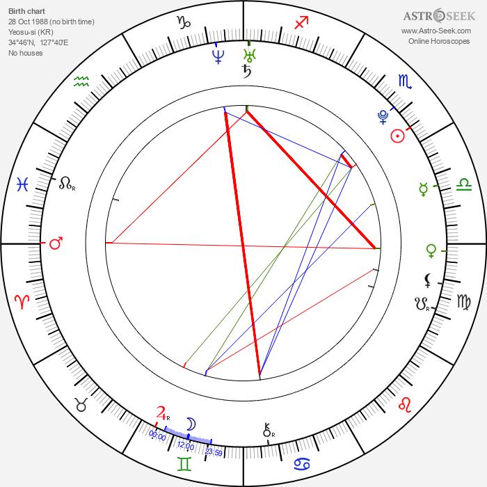 Eun-ah Ko - Astrology Natal Birth Chart