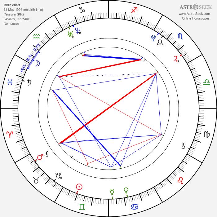Eun-kyung Shim - Astrology Natal Birth Chart