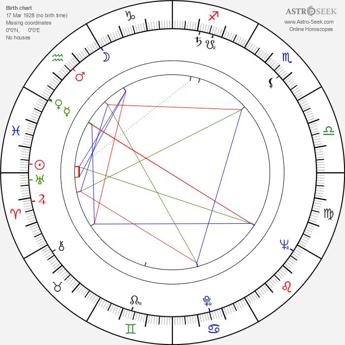 Eunice Gayson - Astrology Natal Birth Chart