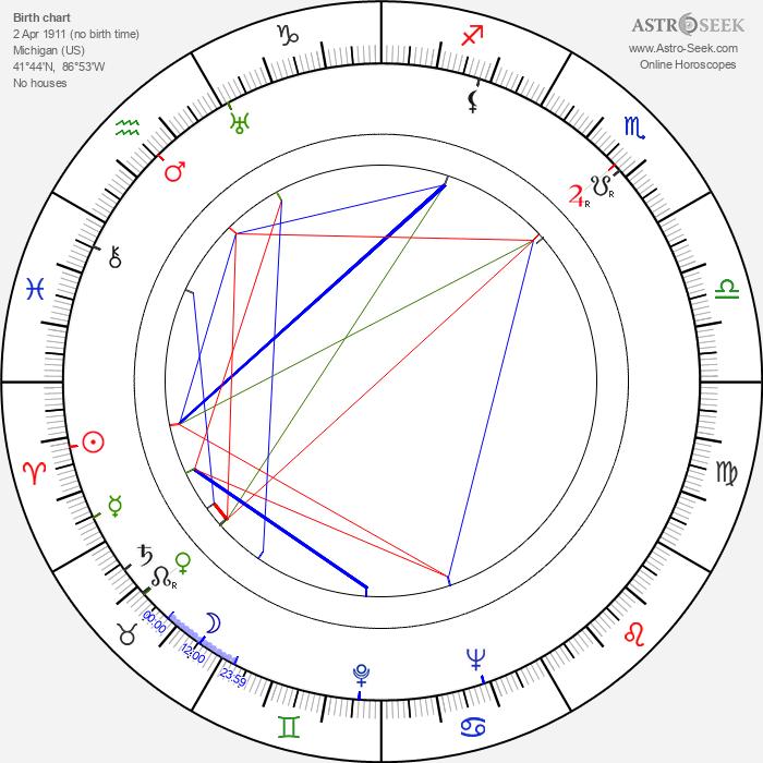 Eunice Wilson - Astrology Natal Birth Chart