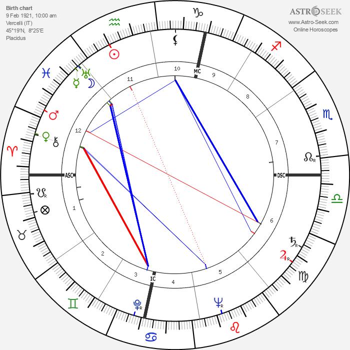 Eusebio Castigliano - Astrology Natal Birth Chart