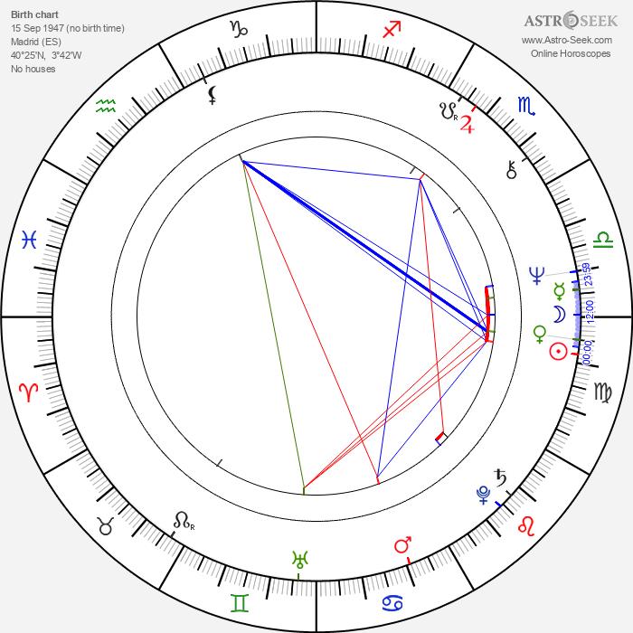 Eusebio Poncela - Astrology Natal Birth Chart