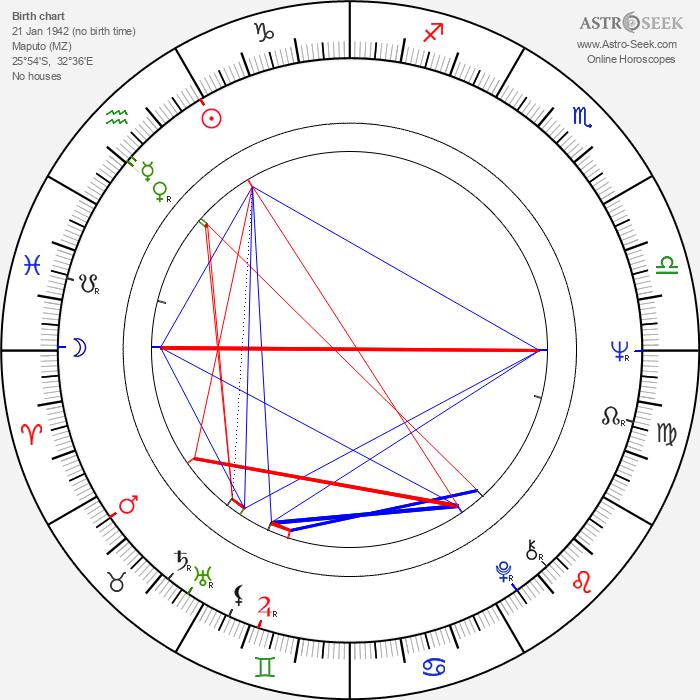 Eusébio - Astrology Natal Birth Chart