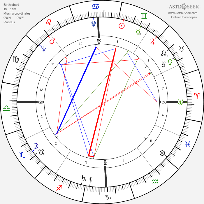 Eva Bartok - Astrology Natal Birth Chart