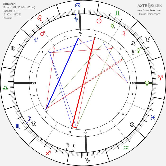 Eva Bartok - Astrology Natal Birth Chart