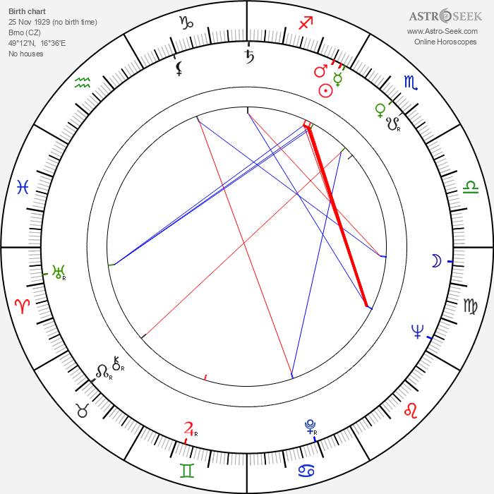 Eva Bezděková - Astrology Natal Birth Chart