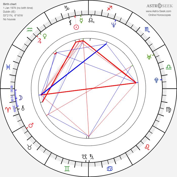 Eva Birthistle - Astrology Natal Birth Chart