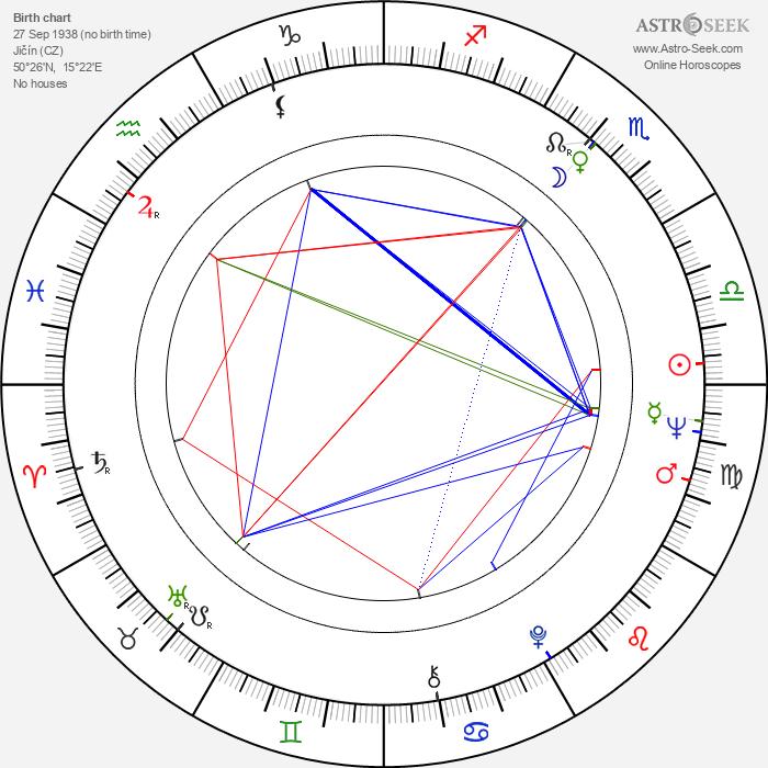 Eva Blažková - Astrology Natal Birth Chart