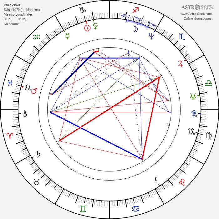 Eva Borušovičová - Astrology Natal Birth Chart