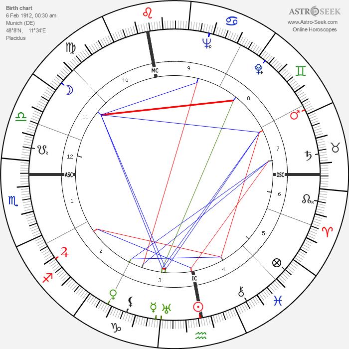 Eva Braun - Astrology Natal Birth Chart