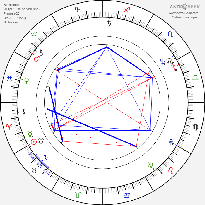 Eva Burkotová - Astrology Natal Birth Chart